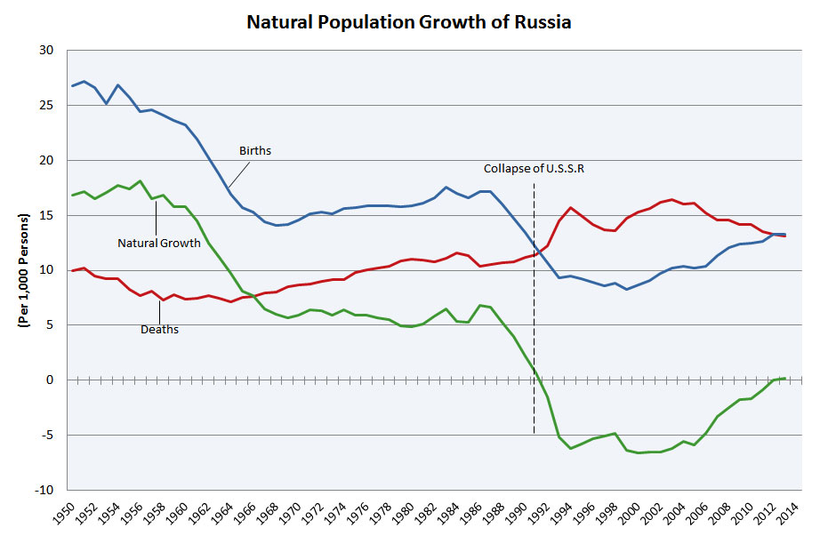 russian women population growth