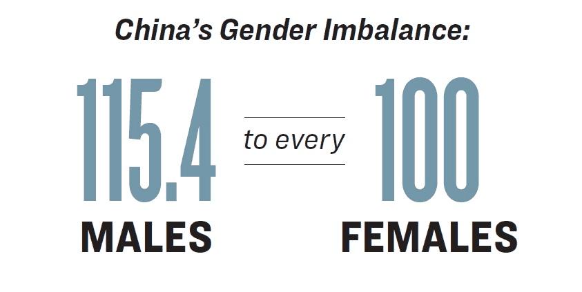 China's gender imbalance