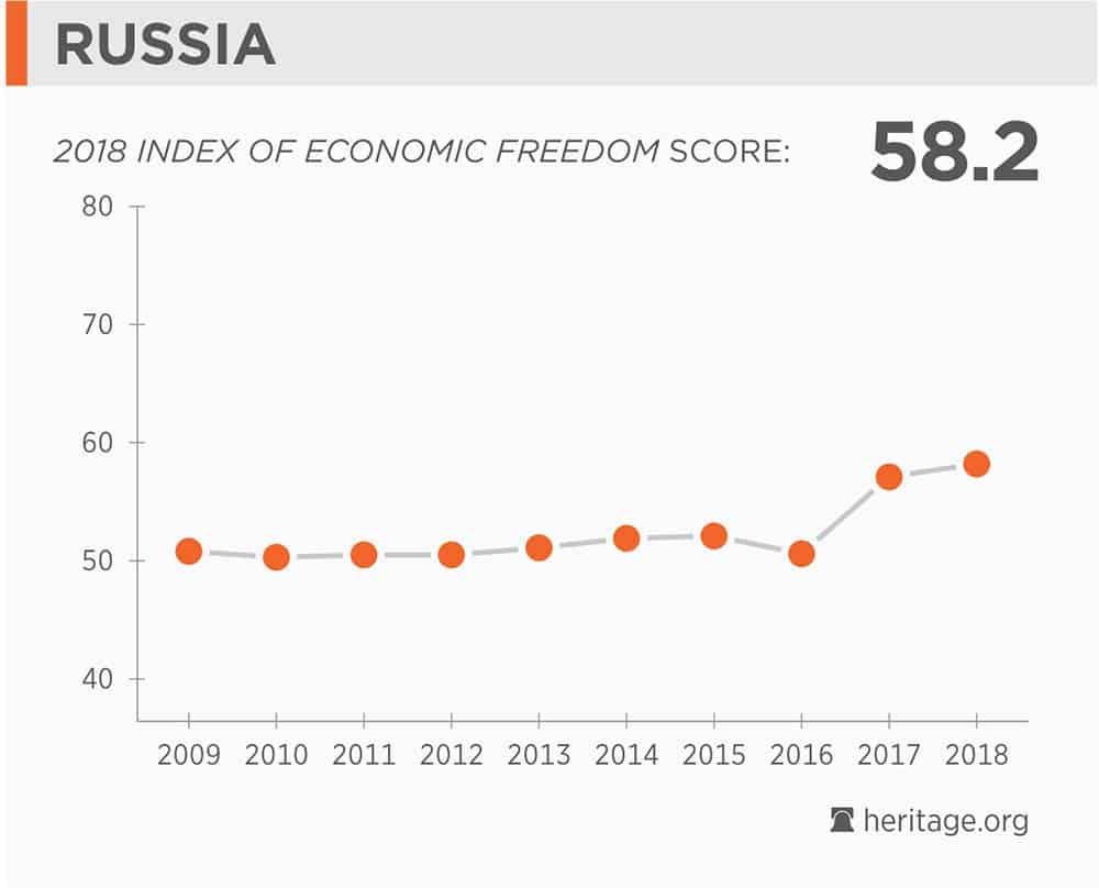 Russian Economy 2018