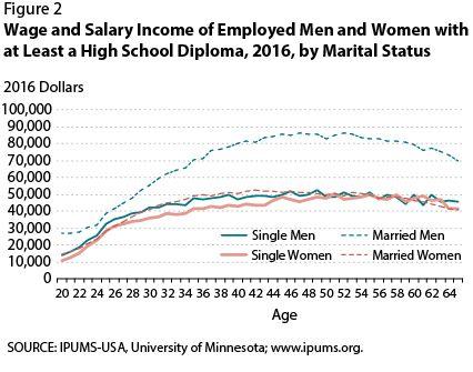Salary of married men vs single men