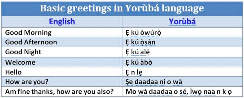 greetings in Yoruba